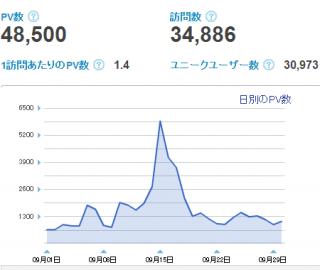 2012年9月のブログアクセス報告【書き続ければ必ず成果は出ます】