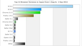 2012年8月期 日本国内におけるブラウザシェア