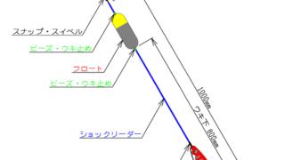 アキアジ釣り初心者向け『浮きルアーシステム』の基本についてまとめてみたよ
