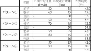 自動車の運転速度の変化がどれくらい時間に影響するのかなんとなく計算してみました